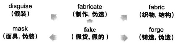 大学英语六级词汇看图记忆:fake