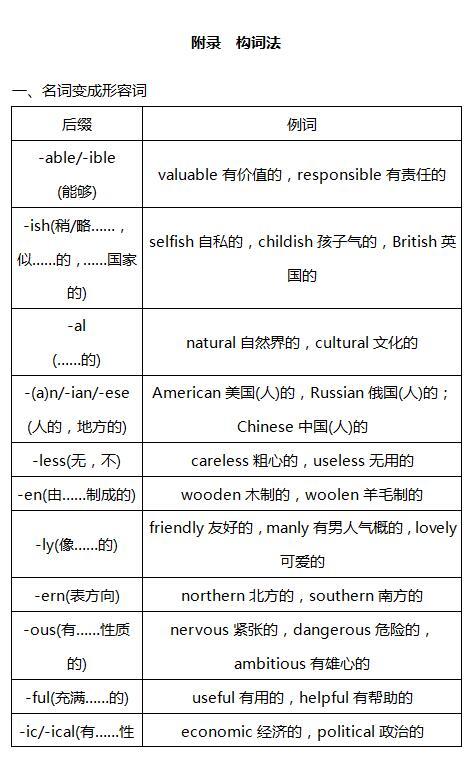 2018高考英语一轮复习:构词法