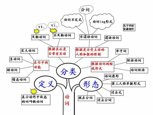 2018年12月英语四级语法树形图 word下载
