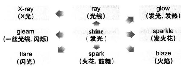大学英语六级词汇看图记忆:shine