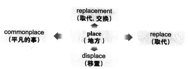 大学英语六级词汇看图记忆:place