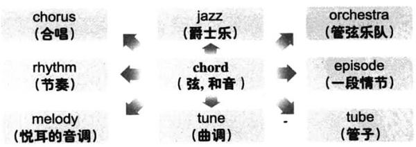 大学英语六级词汇看图记忆:chord
