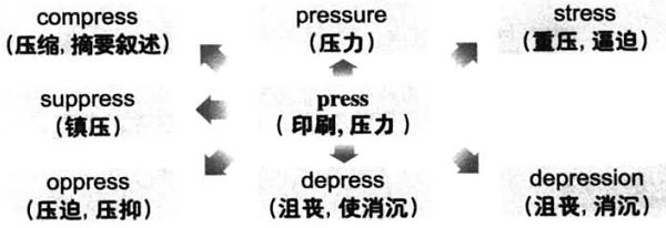 大学英语六级词汇看图记忆:press