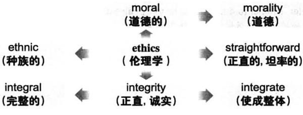 大学英语六级词汇看图记忆:ethics