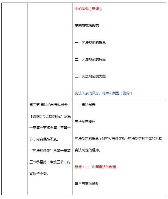 2018考研法硕(非法学)大纲变化:宪法