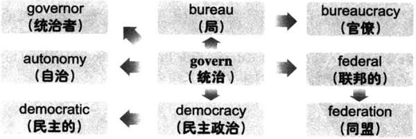 大学英语六级词汇看图记忆:govern