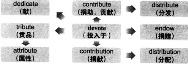 大学英语六级词汇看图记忆:devote