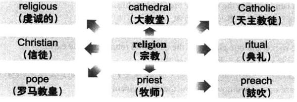 大学英语六级词汇看图记忆:religion