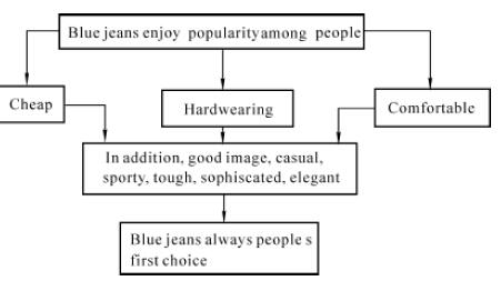 CET6六级作文结构分析