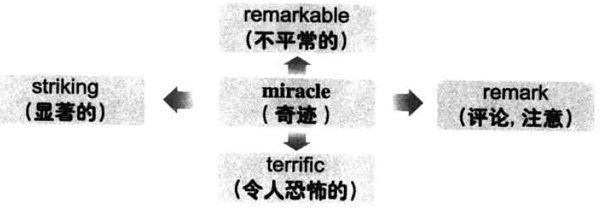 大学英语六级词汇看图记忆:miracle