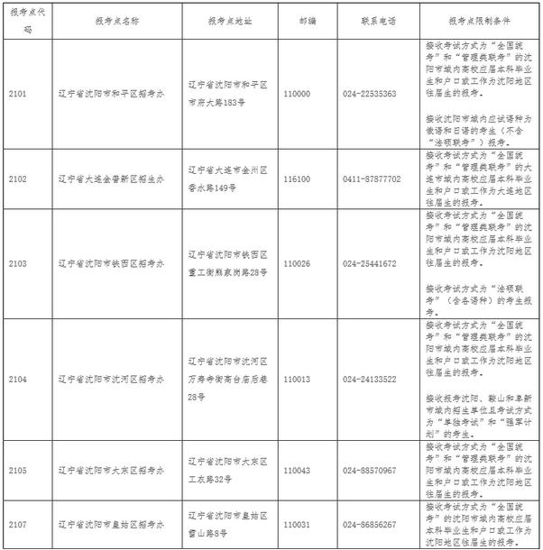 2019年重庆市考研报考点设置及报考要求(共20处)