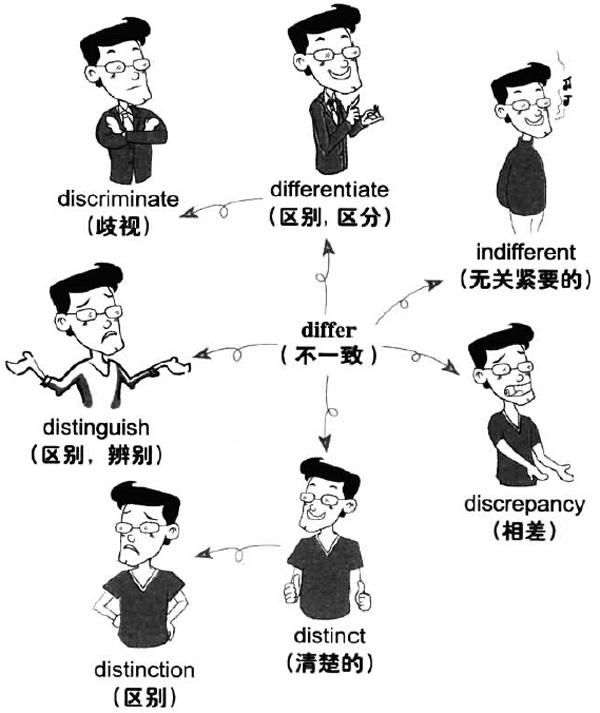大学英语六级词汇看图记忆:differ