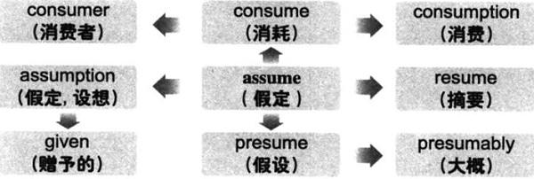 大学英语六级词汇看图记忆:assume