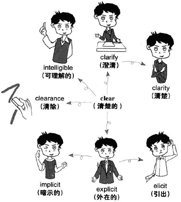 大学英语六级词汇看图记忆:clear