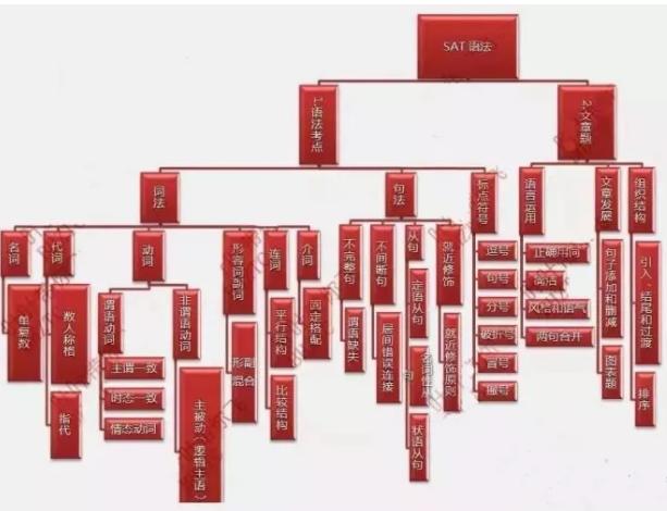 附赠sat语法和数学知识树图谱:    sat语法知识树      以上就是
