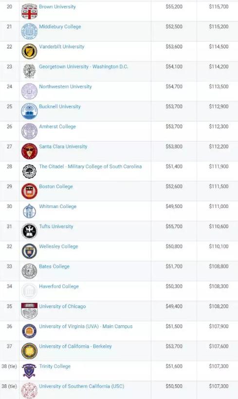 2018美国大学本科毕业生薪酬榜公布