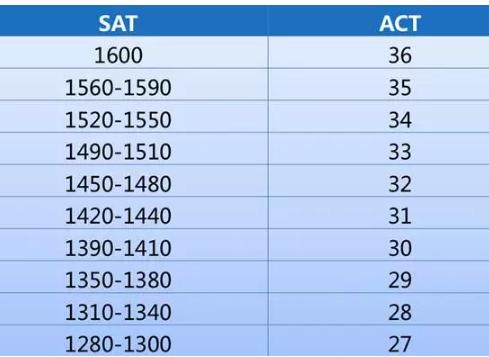 国际高中学生SAT/ACT该怎么选?