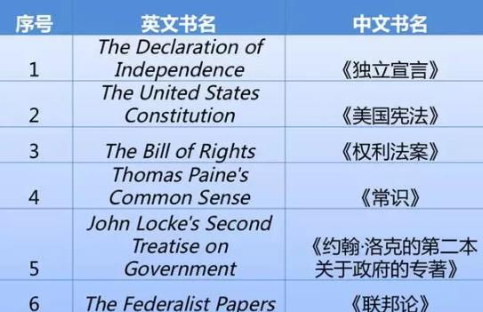 SAT官方推荐历史文献