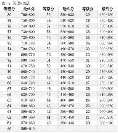 SAT算分方法:2017年10月SAT考试是如何计算分数的?