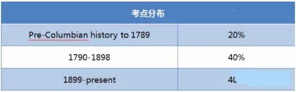 SAT2美国历史考点分布