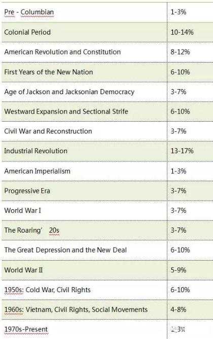SAT2美国历史考试所占比例
