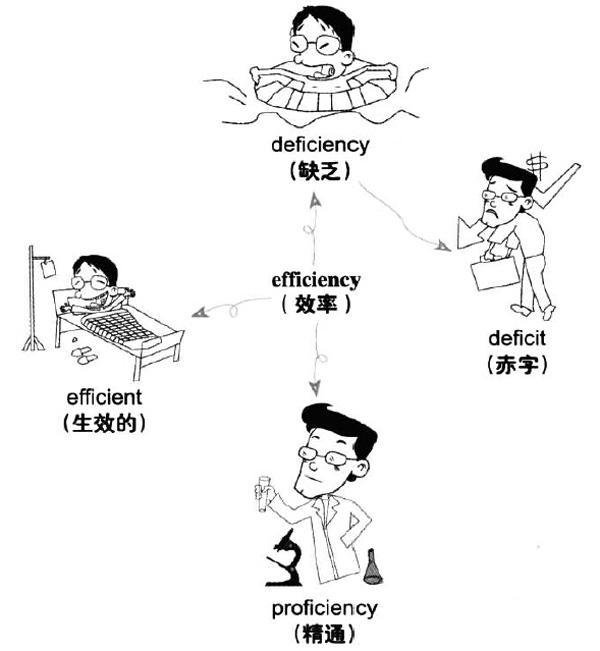 大学英语六级词汇看图记忆:efficiency