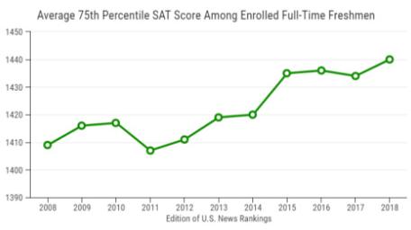 美国顶尖名校录取标准越来越高 竞争异常激烈