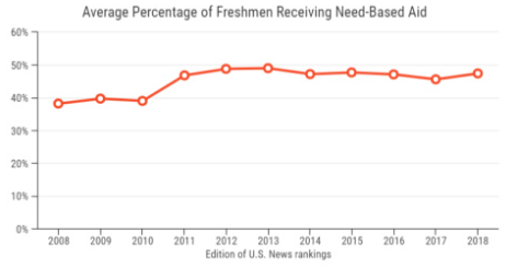 美国大学奖学金越来越少 发放比例低于20%