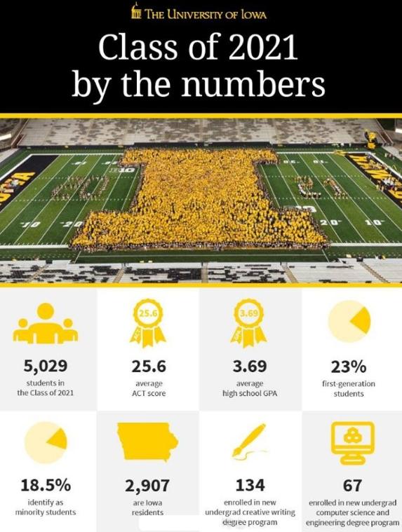 美国爱荷华大学2017fall新生录取数据公布