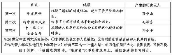 2018中考历史知识点:20世纪中国三次历史性巨变