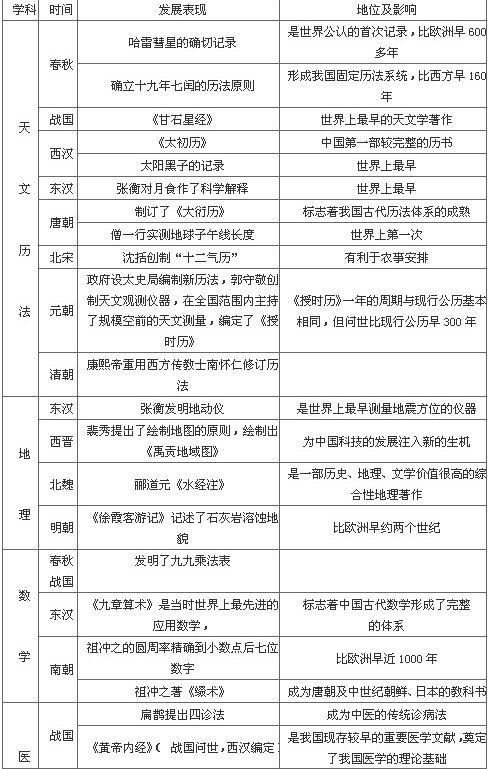 2018中考历史知识点:中国古代自然科学的发展