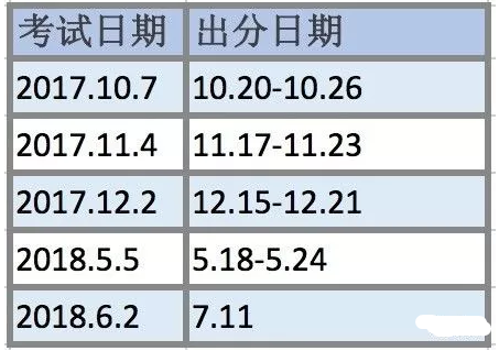 2017年-2018年SAT2考试安排及出分时间