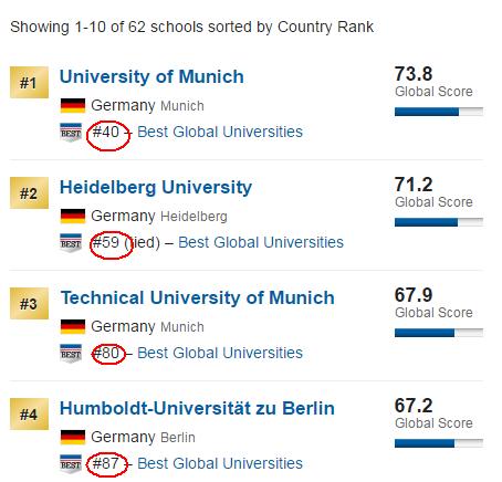 2018年德国Usnews世界大学排名前10名榜单