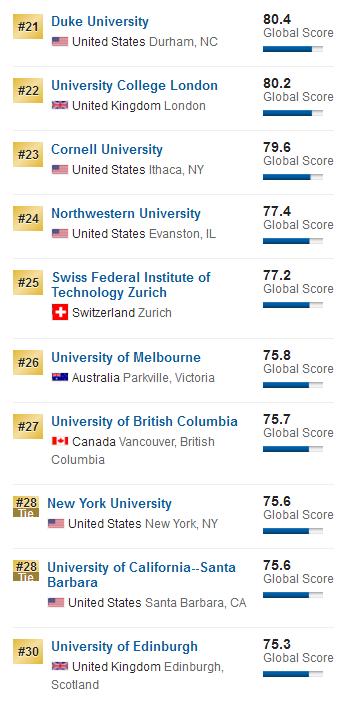2018年US News世界大学排名最新发布