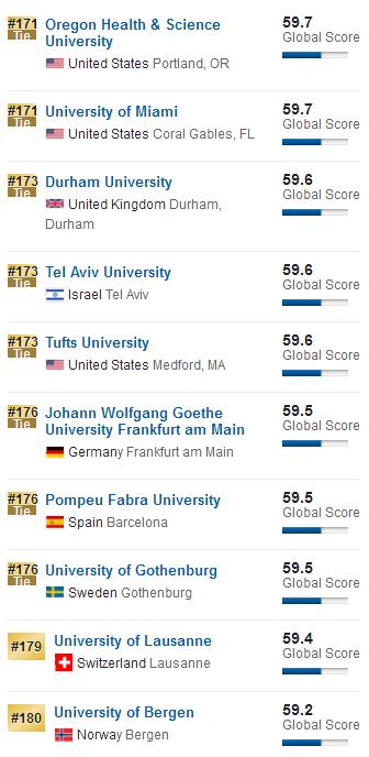 2018年top排行榜_2017 2018美国大学薪资排行榜TOP100