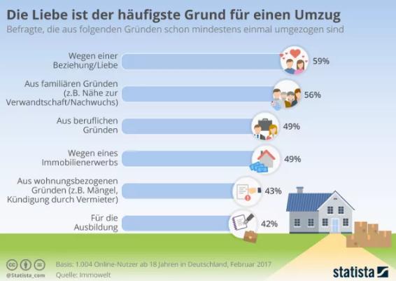 德国人搬家的最常见原因