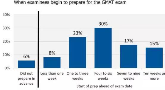2017年GMAT考试官方大数据揭秘