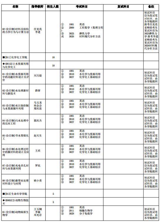 宁夏大学2018年博士研究生招生专业目录