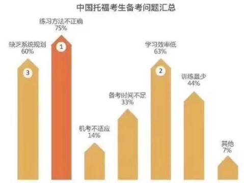 官方公布2017年中国考生托福大数据