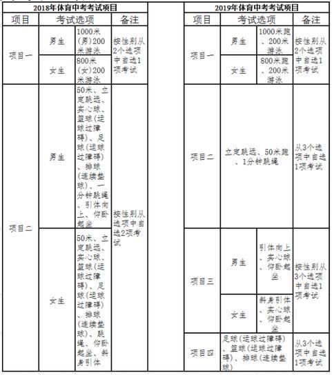 福建福州2018中考体育考试项目