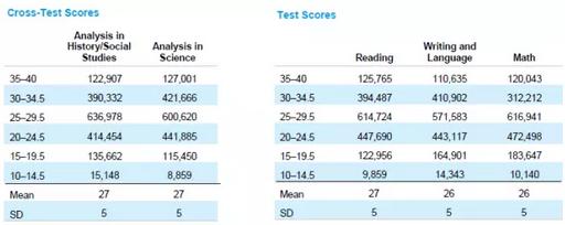 2016-2017年SAT考试成绩大数据分析