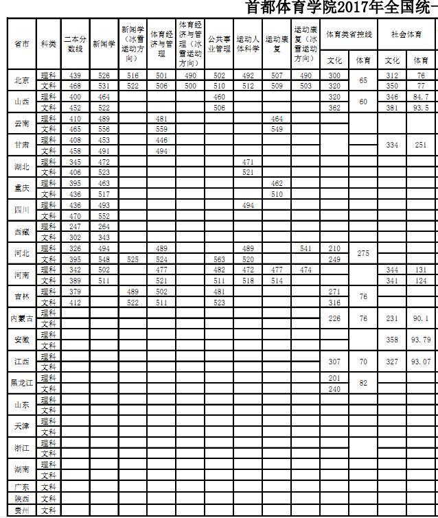 首都体育学院2017年高考录取分数线