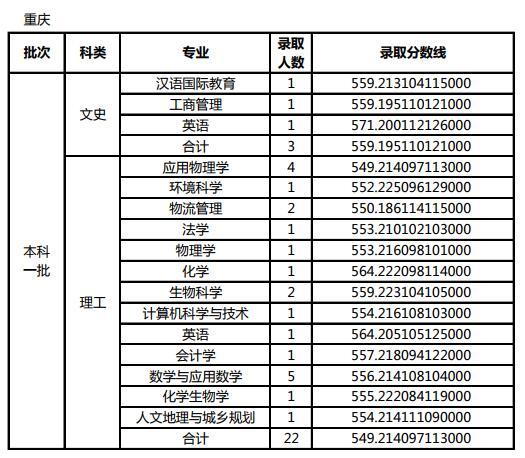 天津师范大学2017高考录取分数线