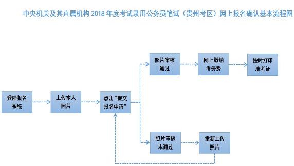 贵州2018年国家公务员考试报名确认及缴费