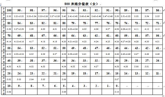 广东惠州2018中考体育考试项目评分标准