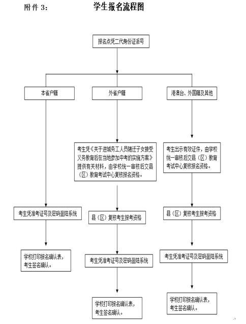 广东惠州2018中考报名流程图