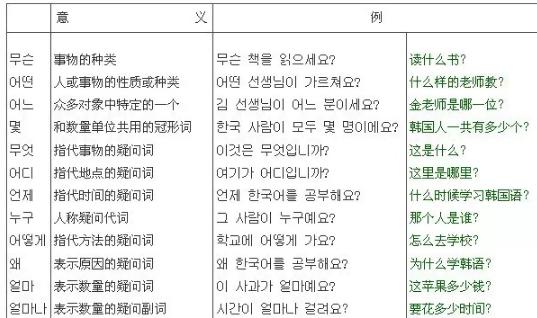 韩语中무슨的用法解析