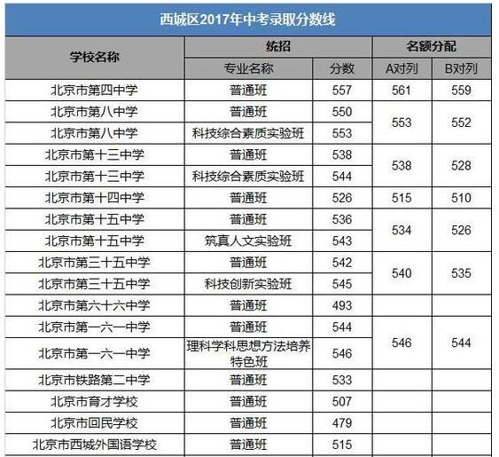 北京西城区2017中考录取分数线汇总