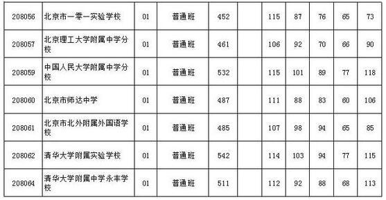 北京海淀区2017中考录取分数线汇总