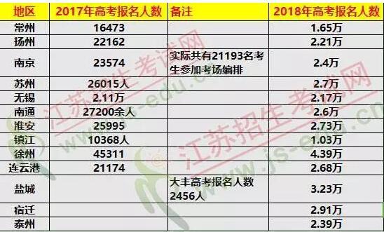 2018年江苏高考报名人数